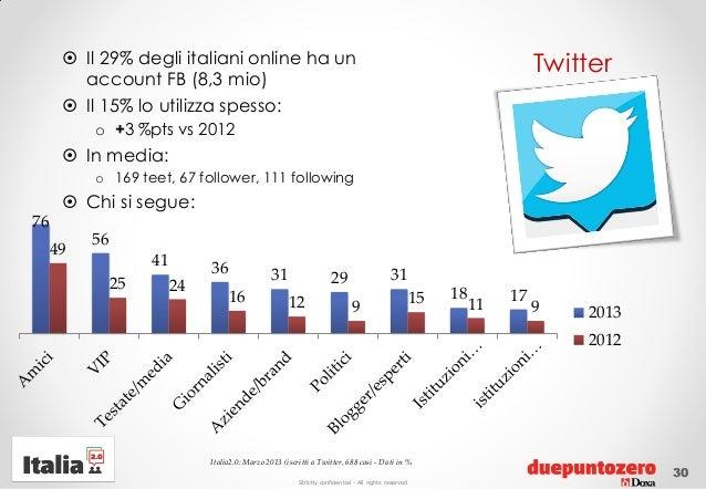 Strictly confidential - All rights reservedTwitter Il 29% degli italiani online ha unaccount FB (8,3 mio) Il 15% lo util...