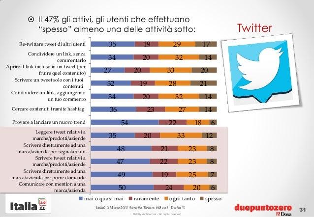 """Strictly confidential - All rights reservedTwitter Il 47% gli attivi, gli utenti che effettuano""""spesso"""" almeno una delle ..."""
