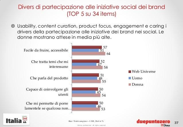 Strictly confidential - All rights reservedDivers di partecipazione alle iniziative social dei brand(TOP 5 su 34 items) U...