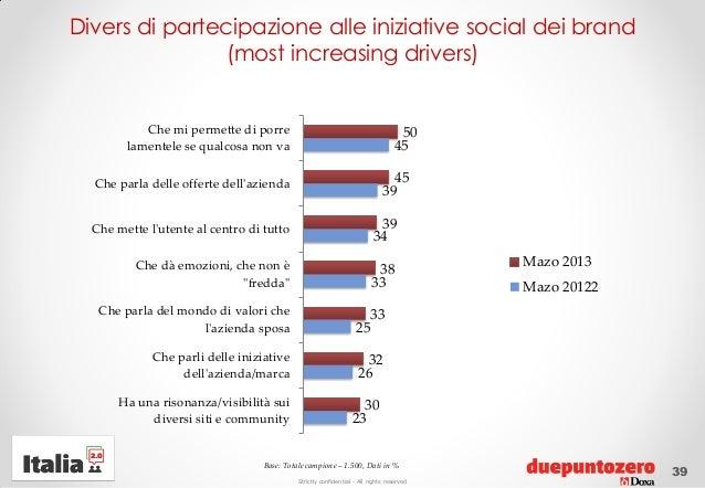 Strictly confidential - All rights reservedDivers di partecipazione alle iniziative social dei brand(most increasing drive...