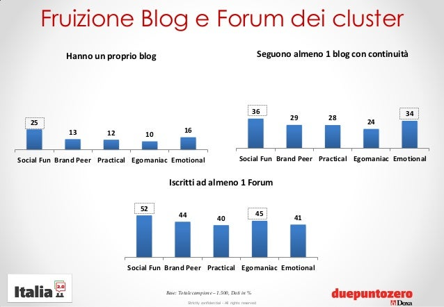 Strictly confidential - All rights reservedFruizione Blog e Forum dei cluster2513 12 1016Social Fun Brand Peer Practical E...