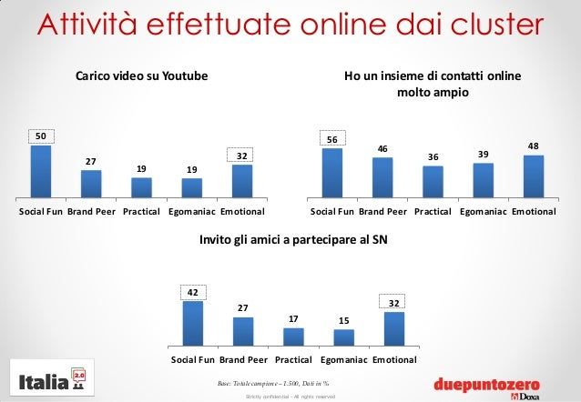Strictly confidential - All rights reservedAttività effettuate online dai cluster502719 1932Social Fun Brand Peer Practica...