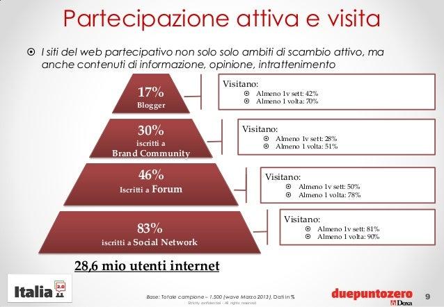 Strictly confidential - All rights reservedPartecipazione attiva e visita930%iscritti aBrand Community46%Iscritti a Forum8...