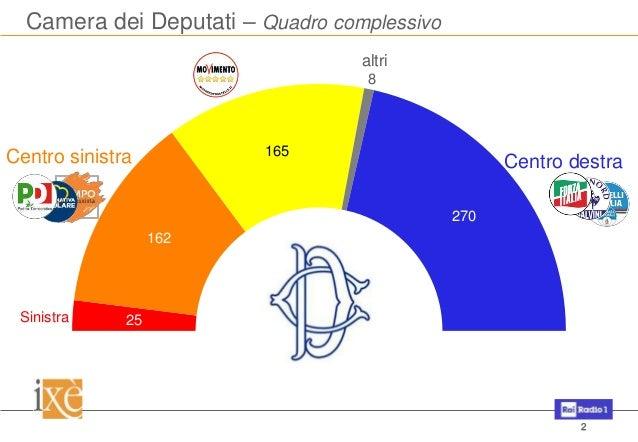 Elezioni politiche 2018 la simulazione per il veneto for Camera dei deputati roma