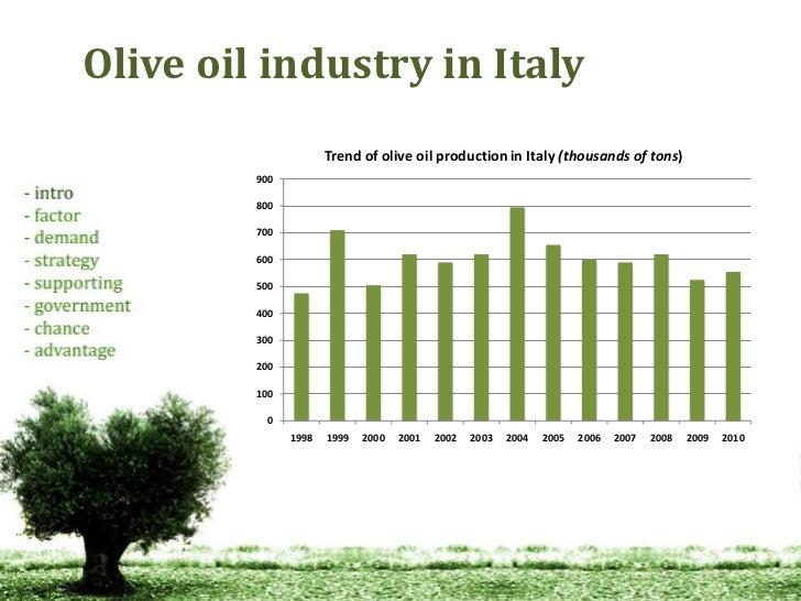 Italian olive oil industry