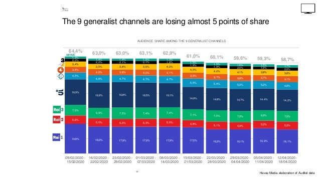 11 The 9 generalist channels are losing almost 5 points of share 19,8% 18,0% 17,9% 17,9% 17,9% 17,5% 16,2% 16,1% 16,9% 16,...