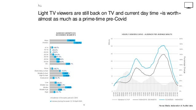 13 Light TV viewers are still back on TV and current day time «is worth» almost as much as a prime-time pre-Covid +46,2% +...