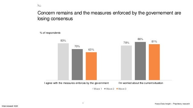 4 Concern remains and the measures enforced by the governement are losing consensus 83% 78% 70% 86% 63% 81% Sono d'accordo...