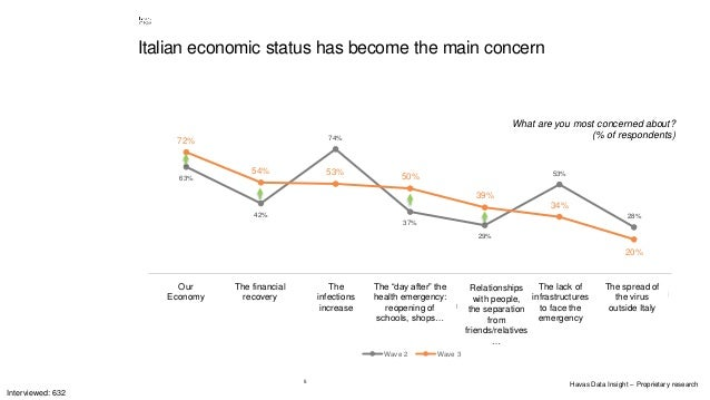 5 Italian economic status has become the main concern What are you most concerned about? (% of respondents) 63% 42% 74% 37...
