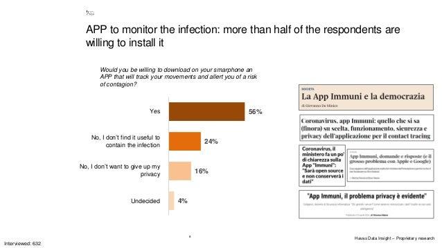 8 4% 16% 24% 56% Indecisi No, non voglio rinunciare alla mia privacy No, non credo sia utile per limitare il contagio Si W...