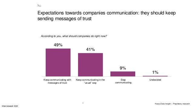 9 According to you, what should companies do right now? 49% 41% 9% 1% Continuare a comunicare ma dando dei messaggi di fid...
