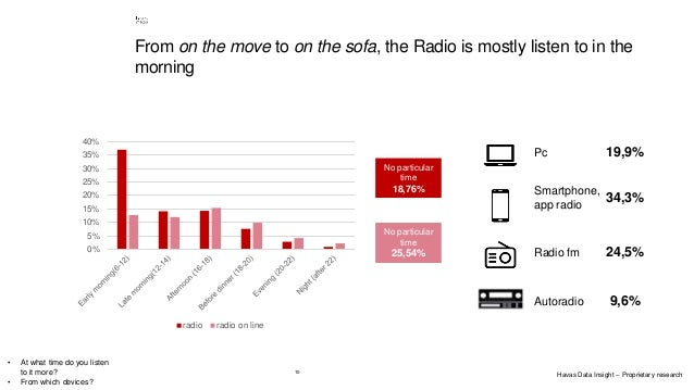 10 0% 5% 10% 15% 20% 25% 30% 35% 40% radio radio on line No particular time 18,76% No particular time 25,54% Pc 19,9% Smar...