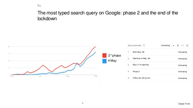 12 2° phase 4 May Google Trend The most typed search query on Google: phase 2 and the end of the lockdown After May, 4th O...