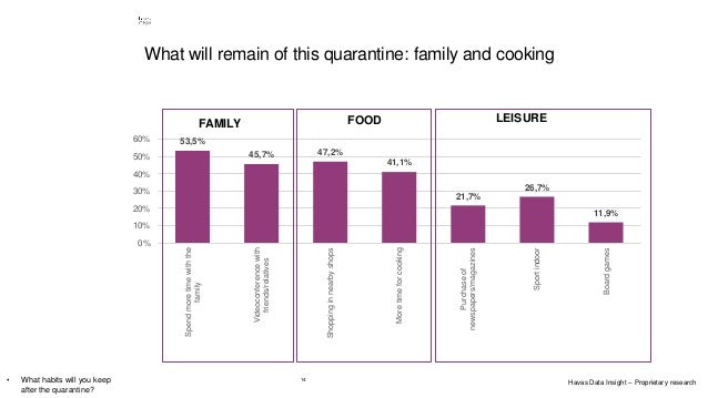 14 What will remain of this quarantine: family and cooking • What habits will you keep after the quarantine? 53,5% 45,7% 4...