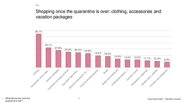 15 Shopping once the quarantine is over: clothing, accessories and vacation packages • What will you buy once the quaranti...