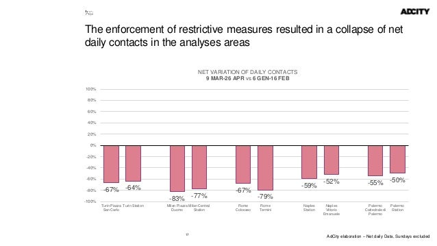 17 The enforcement of restrictive measures resulted in a collapse of net daily contacts in the analyses areas -67% -64% -8...