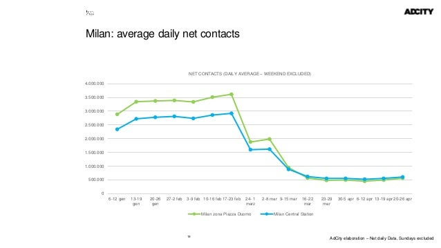 19 Milan: average daily net contacts 0 500.000 1.000.000 1.500.000 2.000.000 2.500.000 3.000.000 3.500.000 4.000.000 6-12 ...
