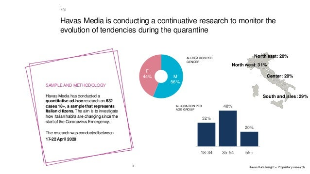 2 Havas Media is conducting a continuative research to monitor the evolution of tendencies during the quarantine SAMPLE AN...