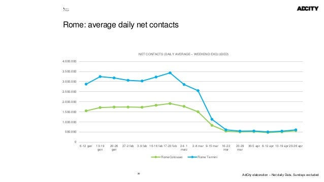 20 Rome: average daily net contacts 0 500.000 1.000.000 1.500.000 2.000.000 2.500.000 3.000.000 3.500.000 4.000.000 6-12 g...