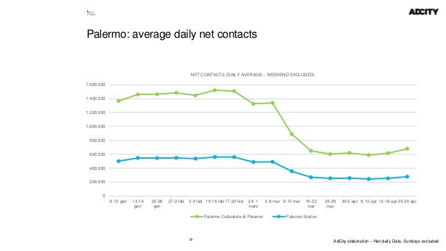 22 Palermo: average daily net contacts 0 200.000 400.000 600.000 800.000 1.000.000 1.200.000 1.400.000 1.600.000 6-12 gen ...
