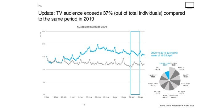 23 Update: TV audience exceeds 37% (out of total individuals) compared to the same period in 2019 0,0 5,0 10,0 15,0 20,0 2...