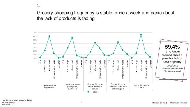 4 How do you grocery shopping during the emergency? How often ...? 59,4% Is no longer worried about a possible lack of foo...