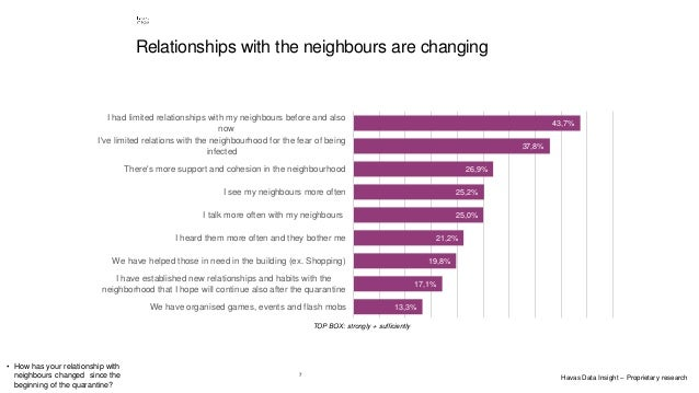 7 • How has your relationship with neighbours changed since the beginning of the quarantine? 13,3% 17,1% 19,8% 21,2% 25,0%...