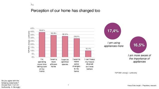 8 38,6% 33,9% 32,3% 29,0% 10,1% 0% 5% 10% 15% 20% 25% 30% 35% 40% 45% Sto dedicando più tempo alla cura di casa mia Voglio...