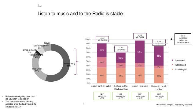 9 Listen to music and to the Radio is stable Almost daily 55% 1/2 a week 25% 2/3 a months 4% Once a month 2% More Rarely 6...