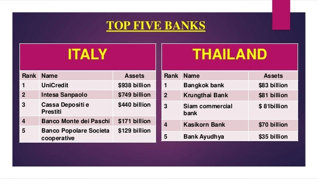 banking sector of thailand List of banks in thailand  the bank of thailand (bot) maintains the official list of banking holidays in thailand see also bank of thailand, central bank.