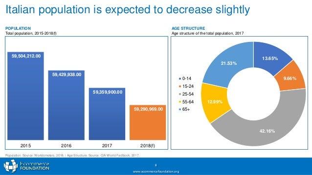 italy population 2018