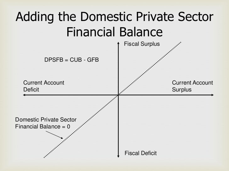 Adding the Domestic Private Sector         Financial Balance                              Fiscal Surplus          DPSFB = ...