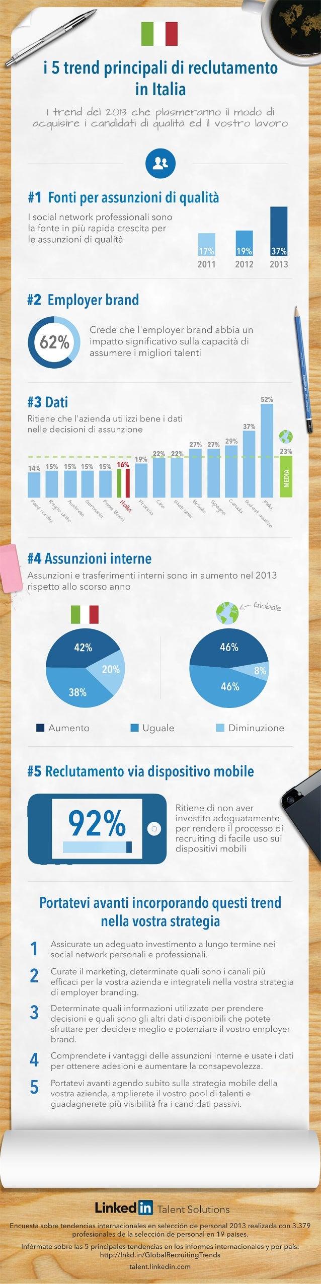 20% 42% 38% Reclutamento Fontiperassunzionidiqualità i5trendprincipalidireclutamento inItalia Itrenddel2013che plasmeranno...