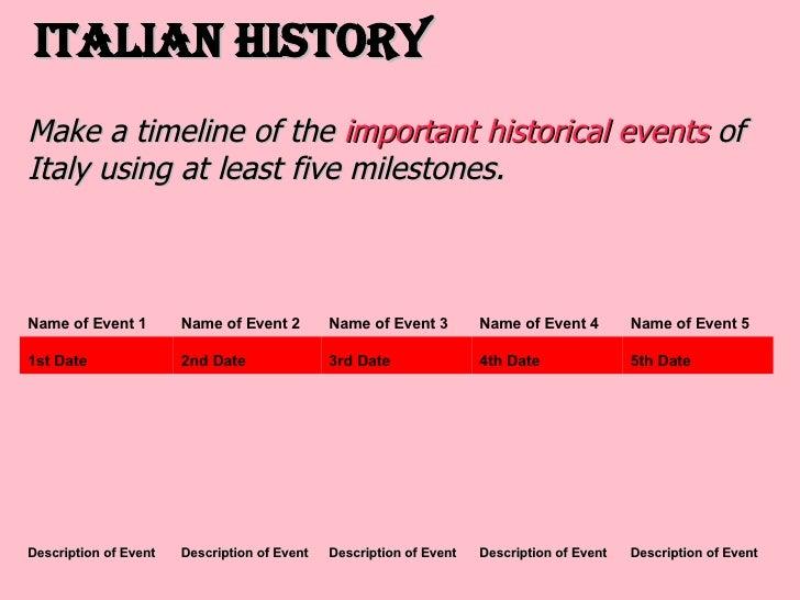 Timeline of environmental history