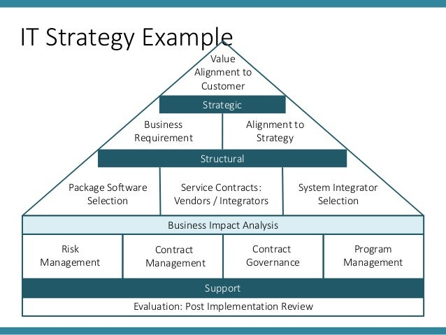 it strategy plan examples