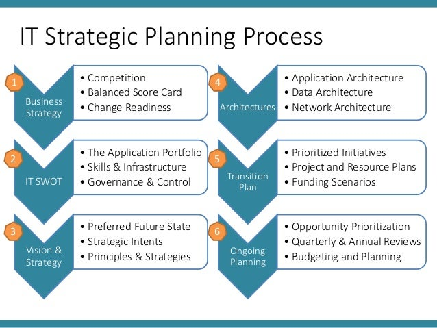 Sample Strategic Plan: Business Strategy, Strategic ...