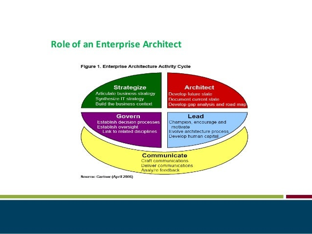 Roleof An Enterprise Architect ...