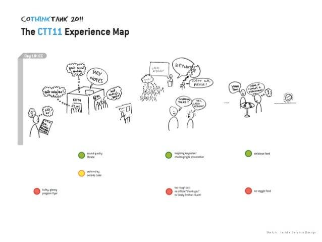 Sketch: tackle Service Design