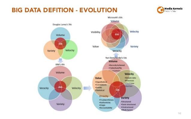 BIG DATA DEFITION - EVOLUTION 10
