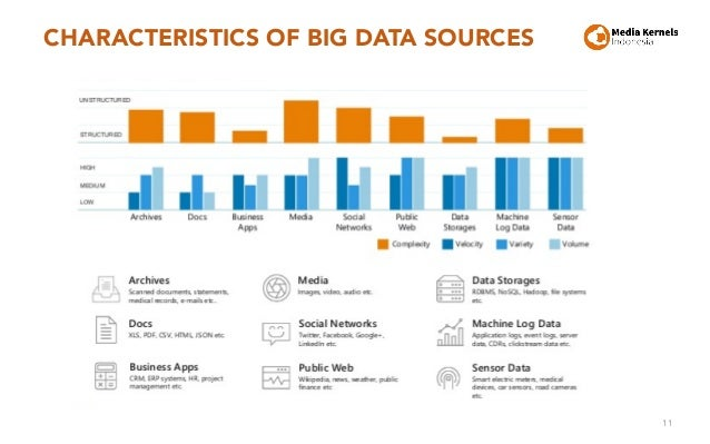 CHARACTERISTICS OF BIG DATA SOURCES 11