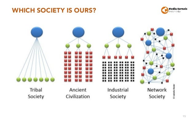 WHICH SOCIETY IS OURS? 15