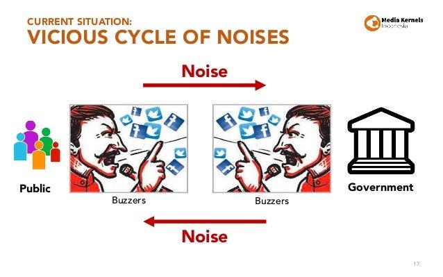 CURRENT SITUATION: VICIOUS CYCLE OF NOISES 17 Government Noise Public Noise Buzzers Buzzers