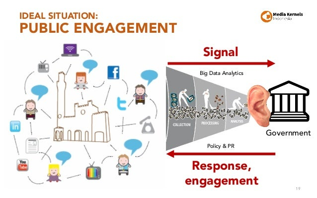 IDEAL SITUATION: PUBLIC ENGAGEMENT 19 Government Big Data Analytics Signal Response, engagement Policy & PR