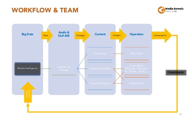 WORKFLOW & TEAM 23 Operation Content Analis & Staf Ahli Big Data Media Intelligence Analysis and Strategy Policy Brief DPR...