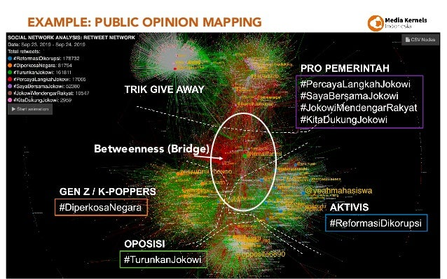 EXAMPLE: PUBLIC OPINION MAPPING 27 Betweenness (Bridge)
