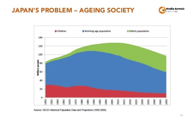 JAPAN'S PROBLEM – AGEING SOCIETY 30