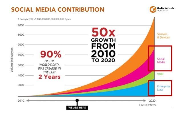 SOCIAL MEDIA CONTRIBUTION 7