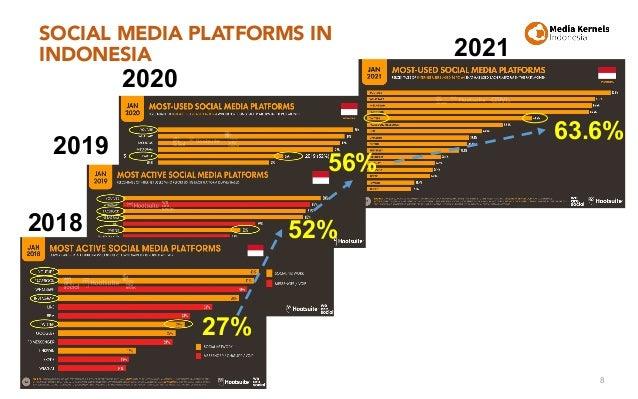 SOCIAL MEDIA PLATFORMS IN INDONESIA 8 27% 52% 56% 2018 2019 2020 63.6% 2021