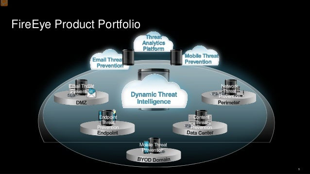 FireEye Use Cases — FireEye Solution Deployment Experience