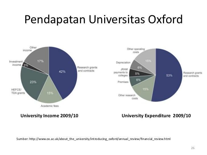 Pendapatan Universitas Oxford  University Income 2009/10                                           University Expenditure ...